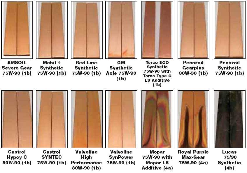 Amsoil Severe Gear 75w 90 >> Synthetic Gear Lubricants